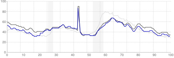 Baton Rouge, Louisiana monthly unemployment rate chart